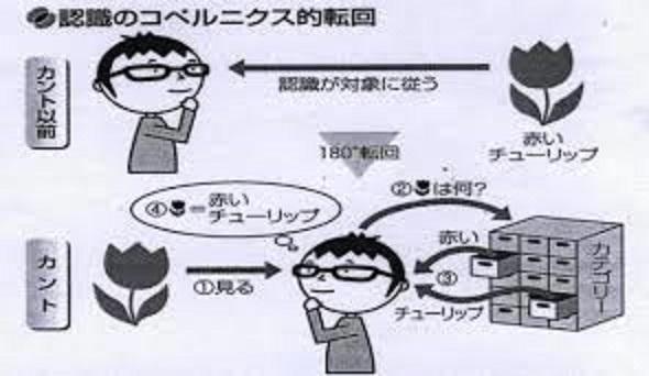 カントの認識論について説明する図