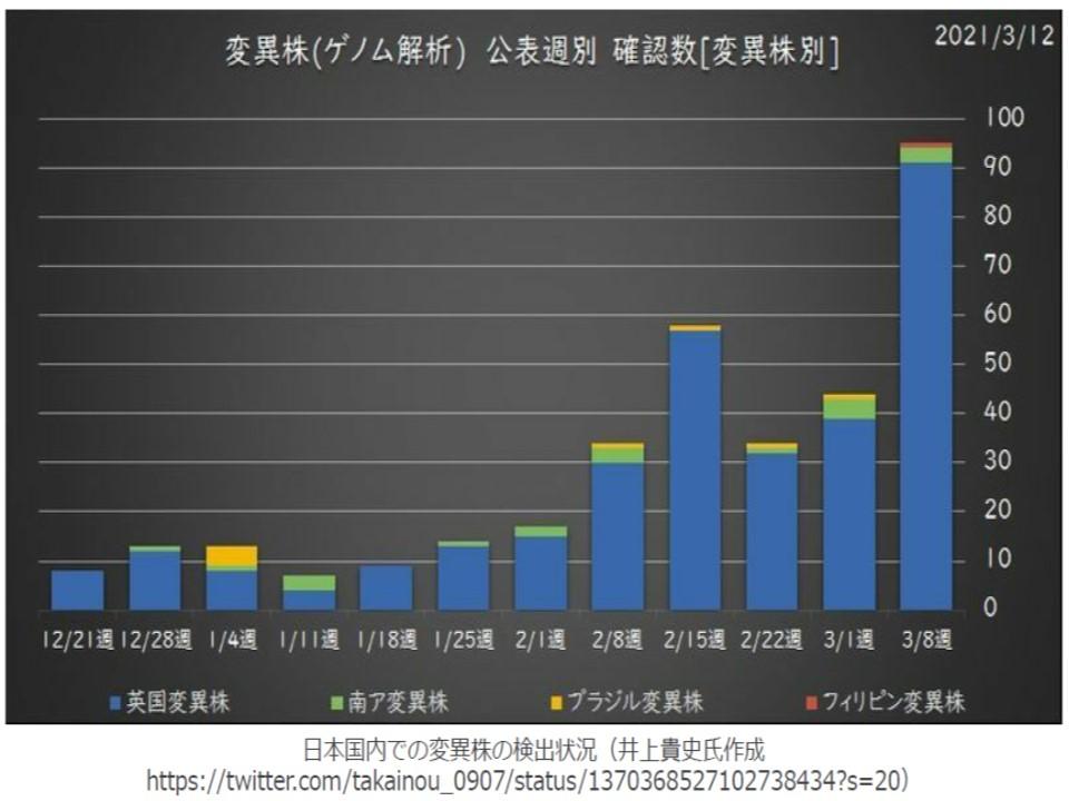 日本での変異株の動向を示すグラフ