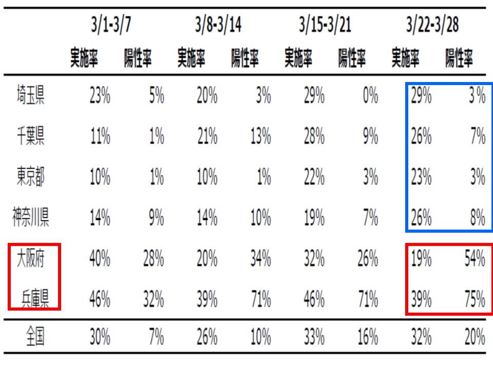 関西でのイギリス株が占める割合が非常に多いことを示す表