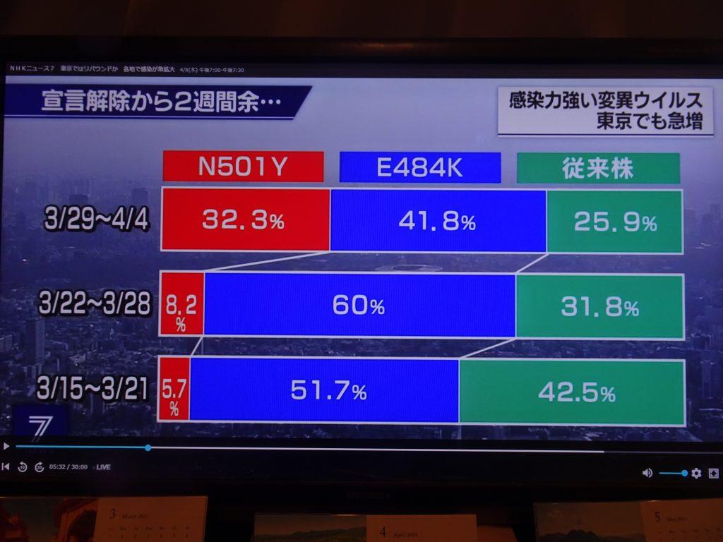 東京でのイギリス株の急増を示すグラフ