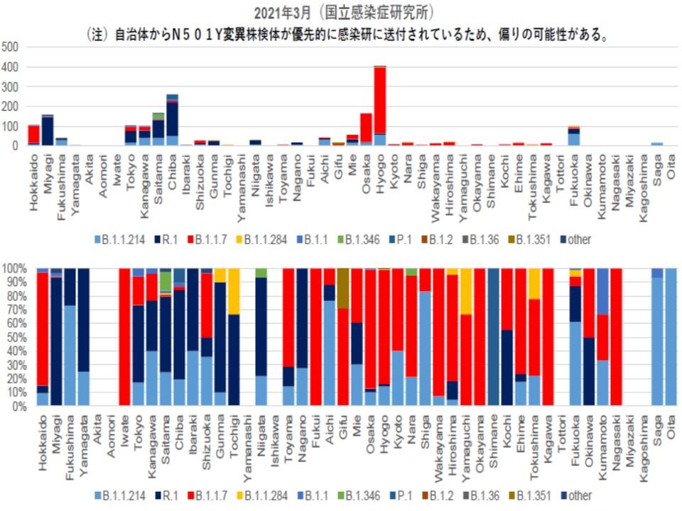 各都道府県で主に流行しているウイルス株の種類を示すグラフ