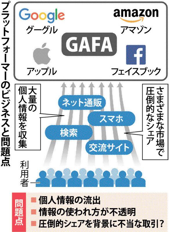 GAFAによる情報独占を説明する図