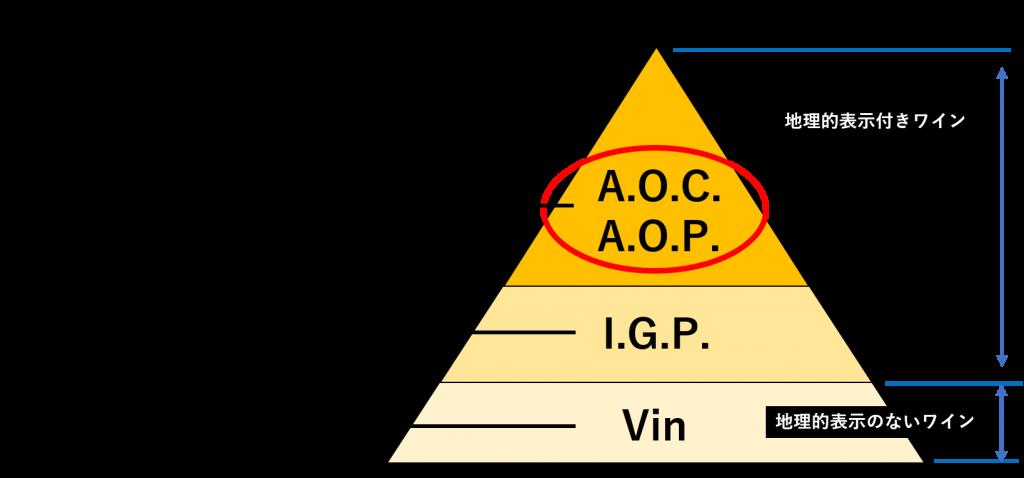 アペラシオン・コントロールについて説明する図