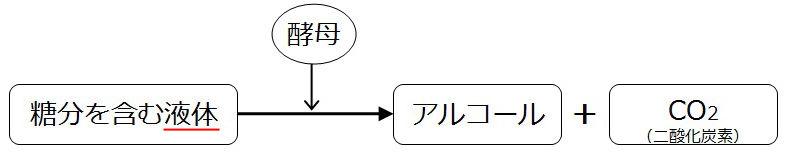 酵母によるアルコール発酵について説明する図