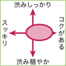 テンプラニーリョの味わいを示した図