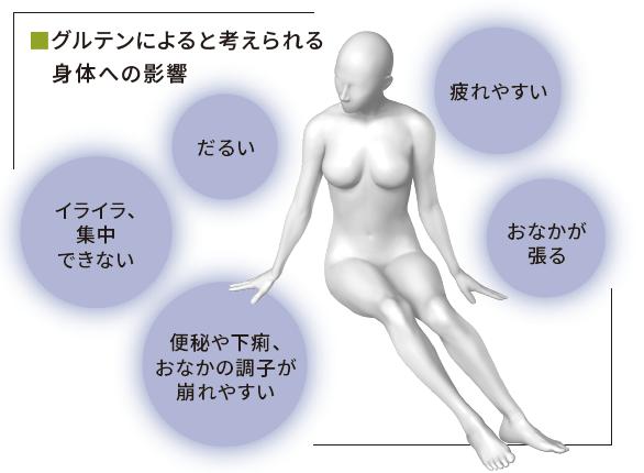 セリアック病の症状をまとめた図