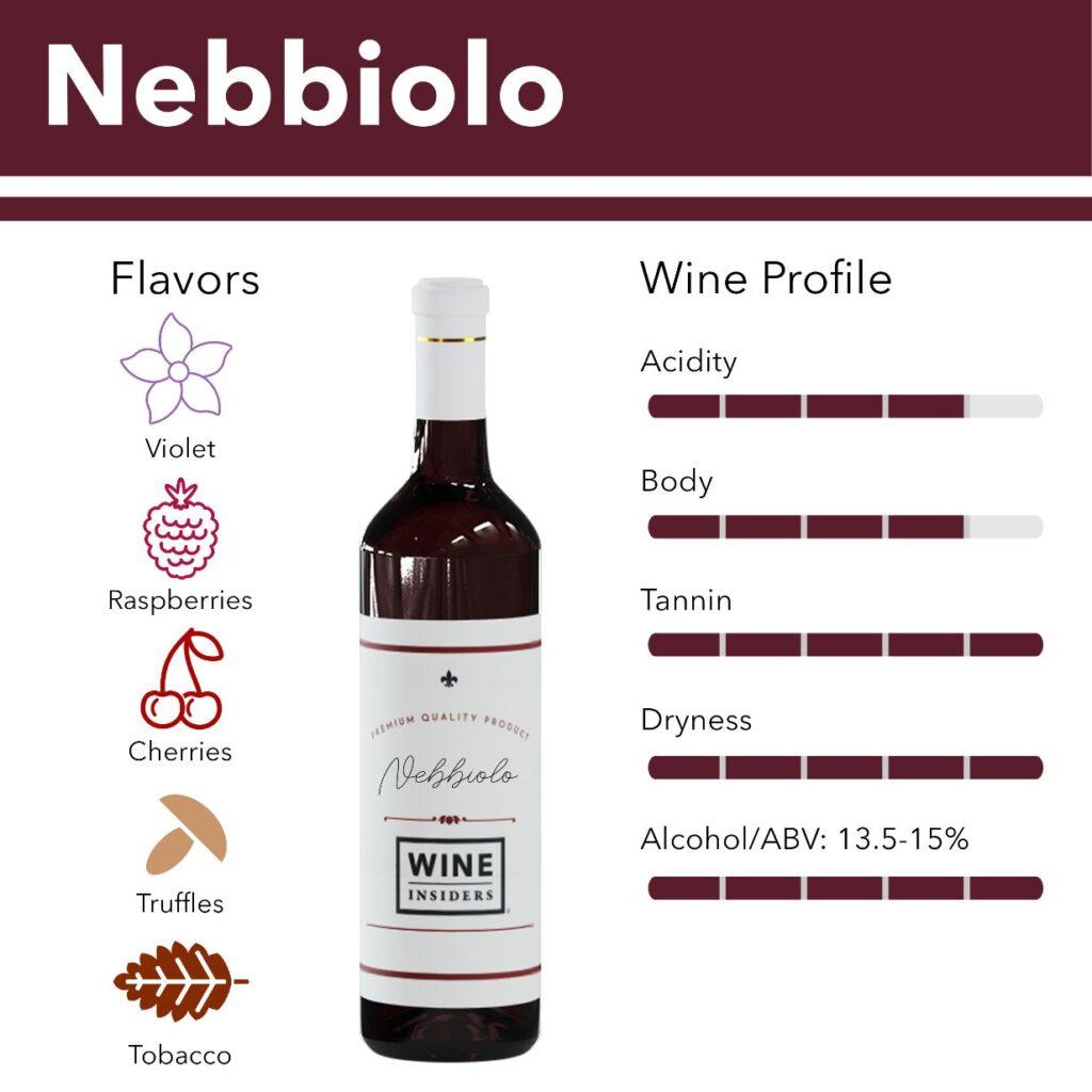 ネッピオーロの風味 味わいについて説明した図