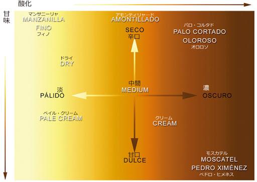 フィノ オロロソの分類を示す図