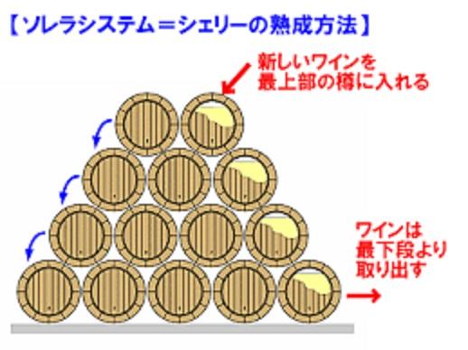 ソレラシステムについて説明した図