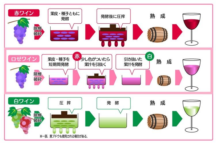 ロゼワインの造り方を説明する図