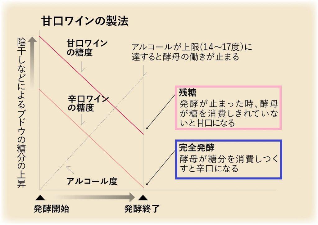 発酵の程度と甘口 辛口の関係を示す図