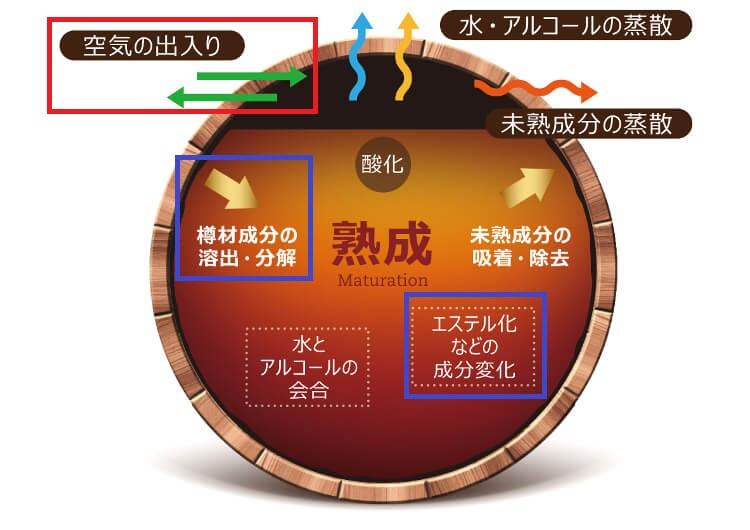 樽材から溶出される成分についてまとめた図