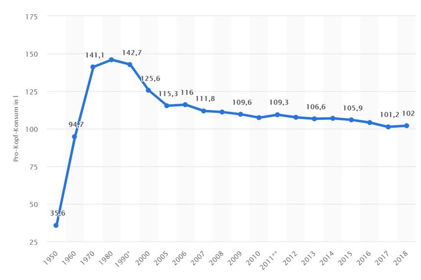 ドイツでのビール消費量は年々減少傾向していることを示すグラフ