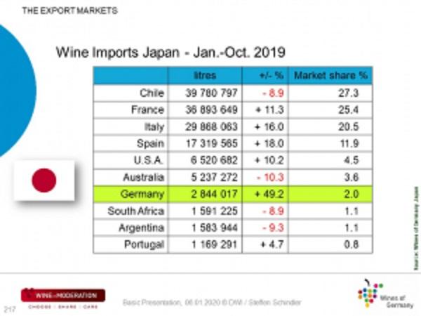 日本の世界各国からのワイン輸入量をまとめた表