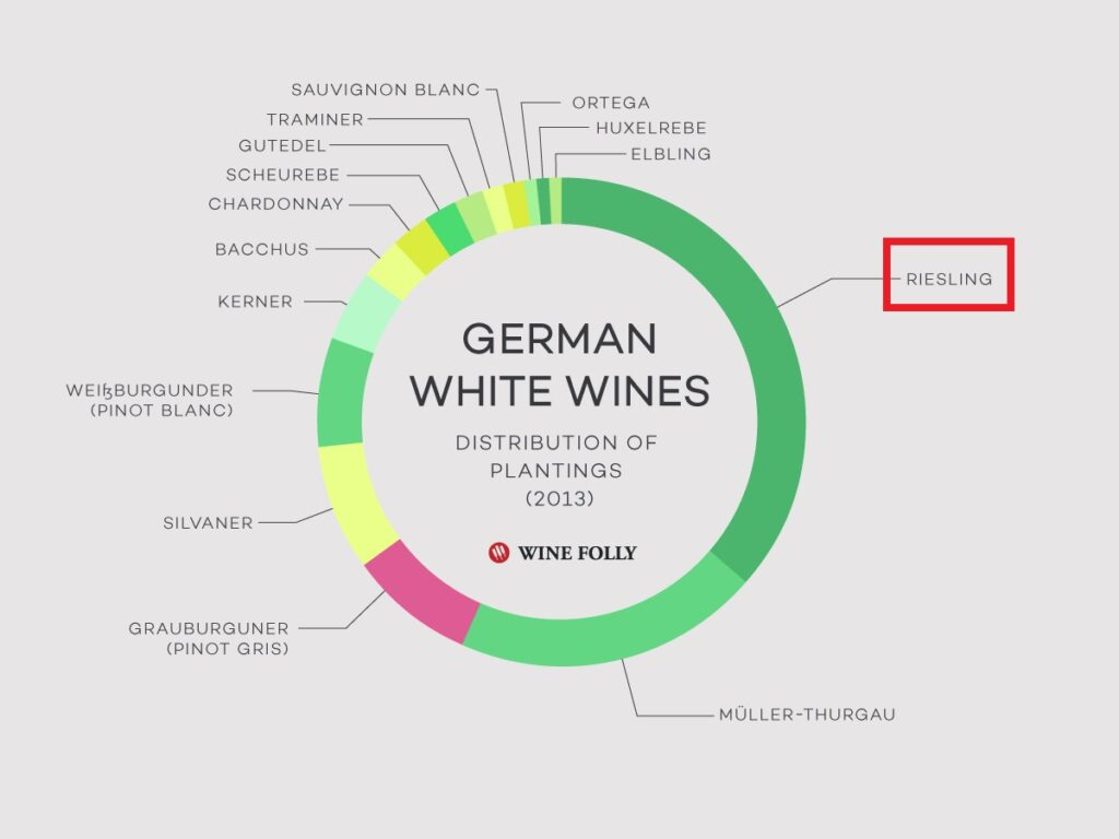 ドイツの白ワイン栽培におけるリースリングの多さを示すグラフ