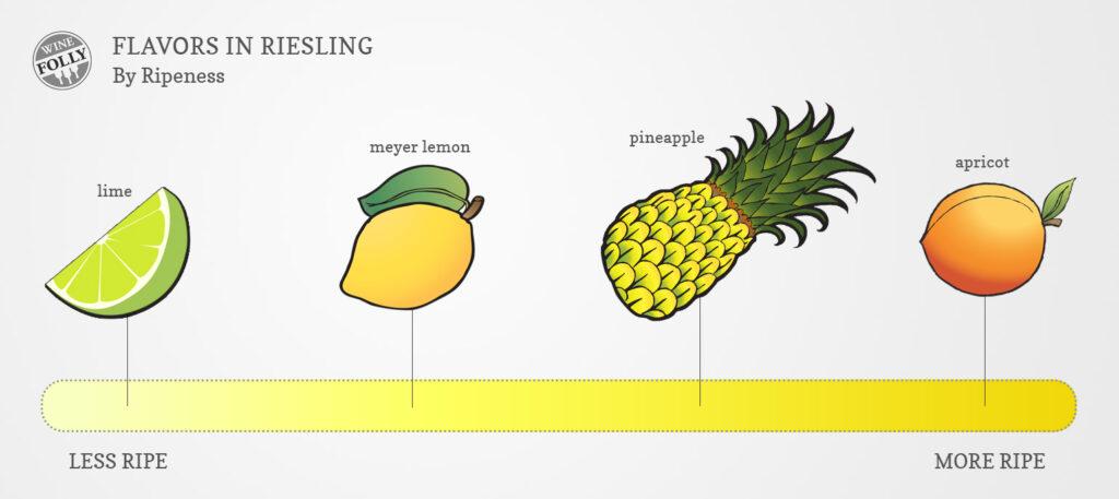 成熟によるリースリングの外観の色合いの変化をまとめた図