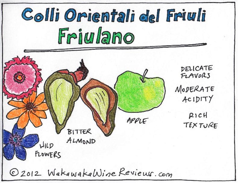 フリウラーノのアロマを解説する図