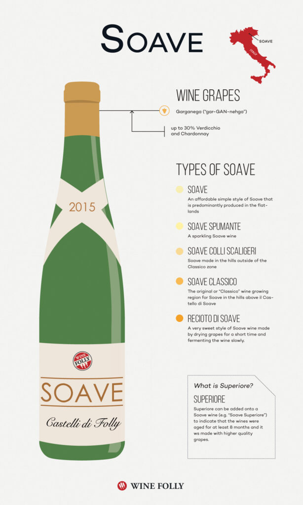 ソアヴェの味わい アロマについて説明する図