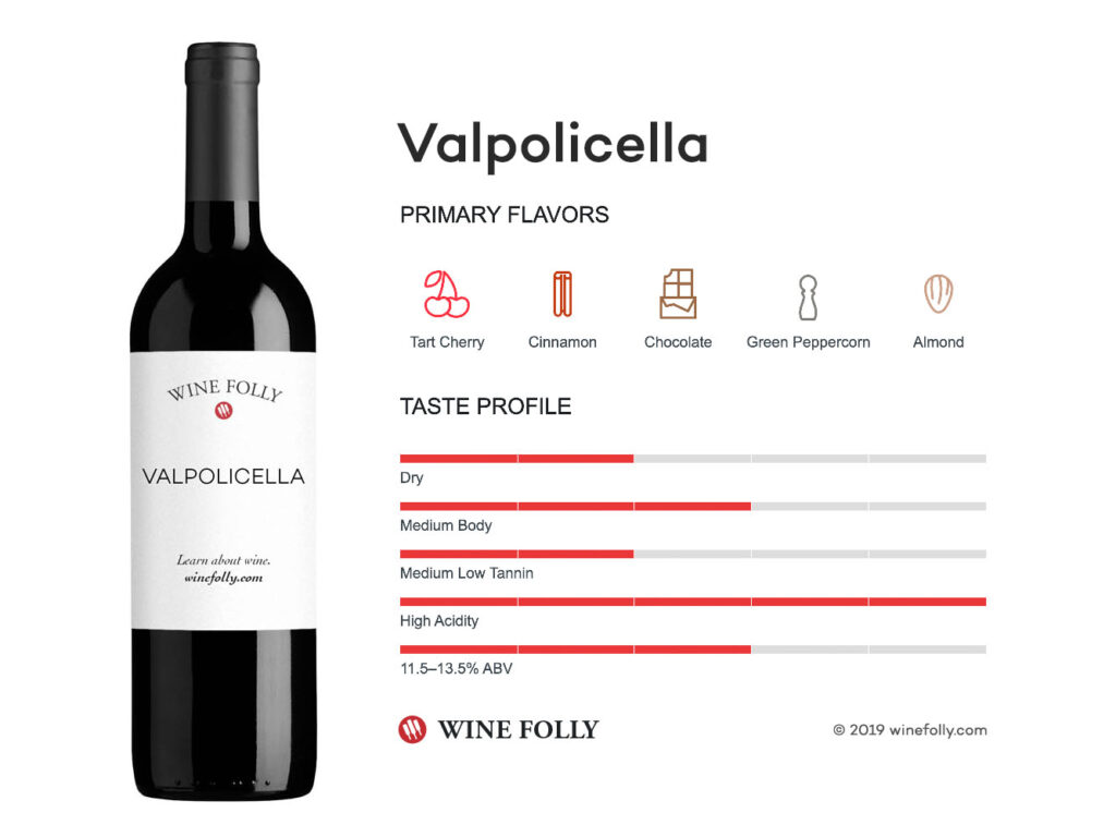 ヴァルポリチェッラの風味 アロマについて説明する図