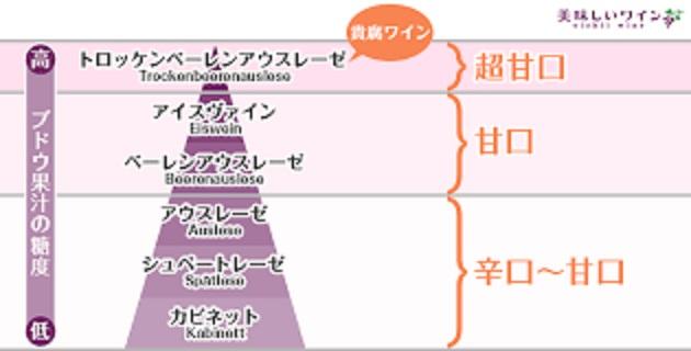 糖度に基づく等級の詳細を説明する図