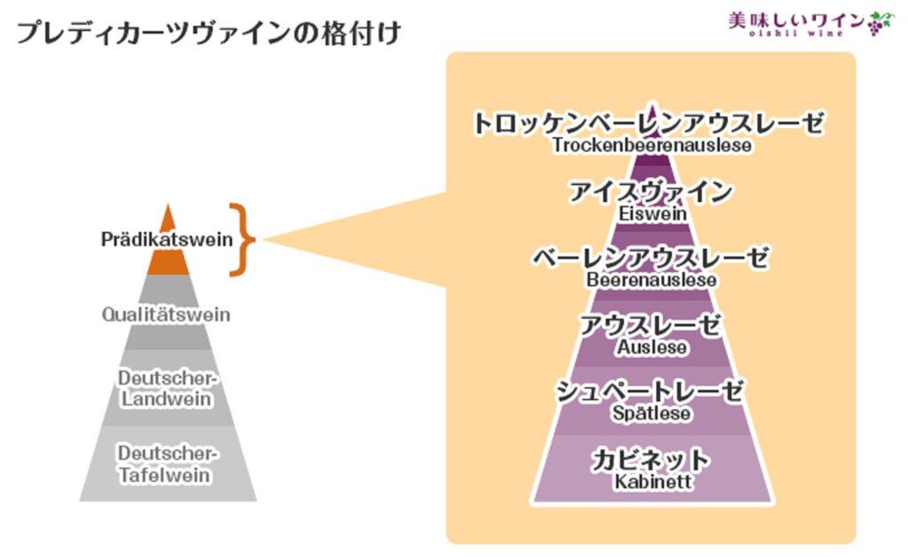 ブドウの果汁の糖度に基づく等級を示す図