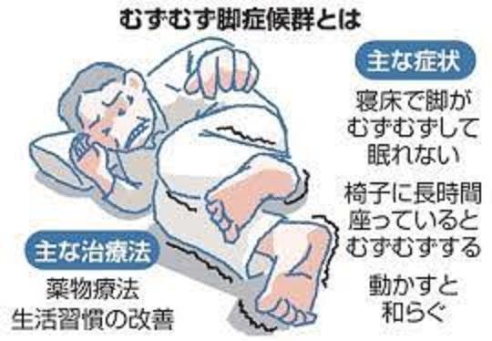 むずむず脚症候群について説明した図