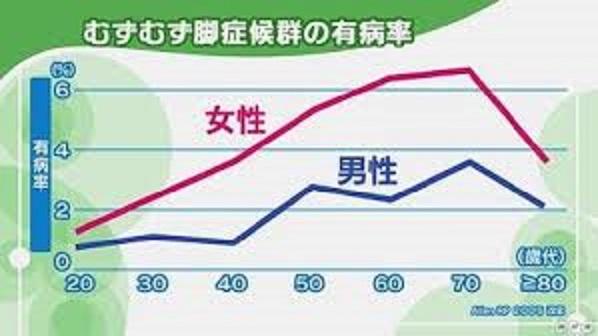 むずむず脚症候群の男女の年齢別の有病率を示したグラフ