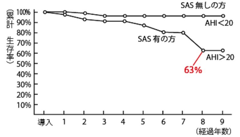 放置すると8年後の生存率が低下することを示すグラフ