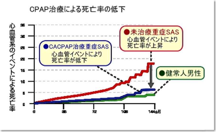 CPAPによる治療により生存率の低下は改善することを示すグラフ