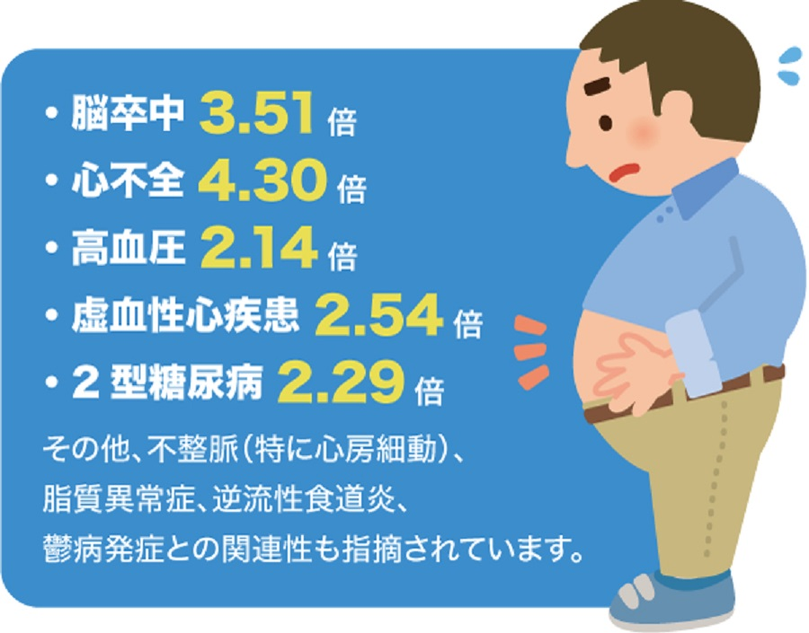 合併する生活習慣病の数が多いほど睡眠時無呼吸症候群が増悪することを説明する図