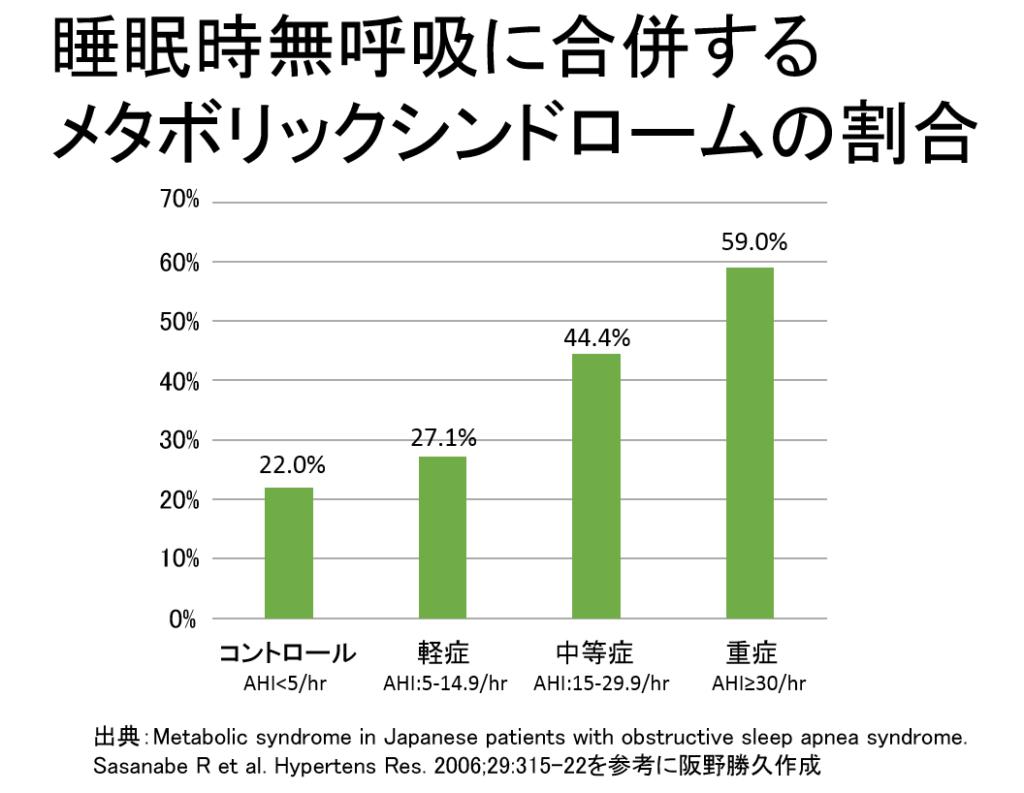 重症例でメタボリック症候群の合併が顕著であることを示す図