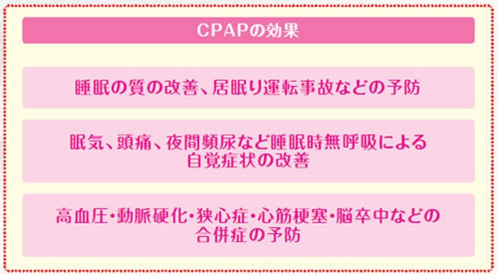 CPAPの効果をまとめた図