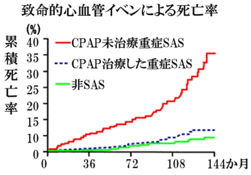 CPAPの延命効果をまとめた図