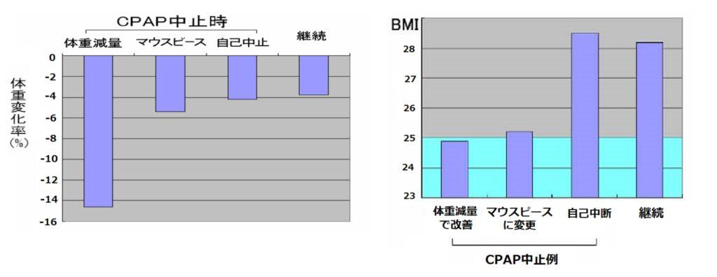 減量とCPAP治療との併用がより効果的であることを示すグラフ