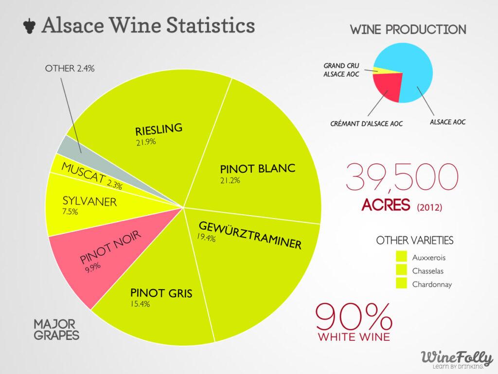 白ワインが占める割合を示したグラフ