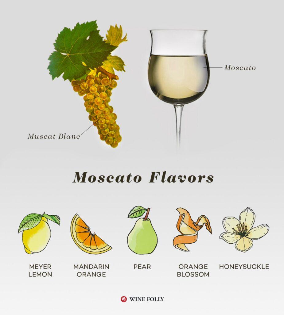 ミュスカの香りの特徴をまとめた図