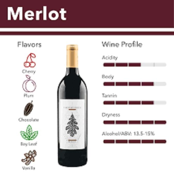 メルロの飲みやすさを説明した図