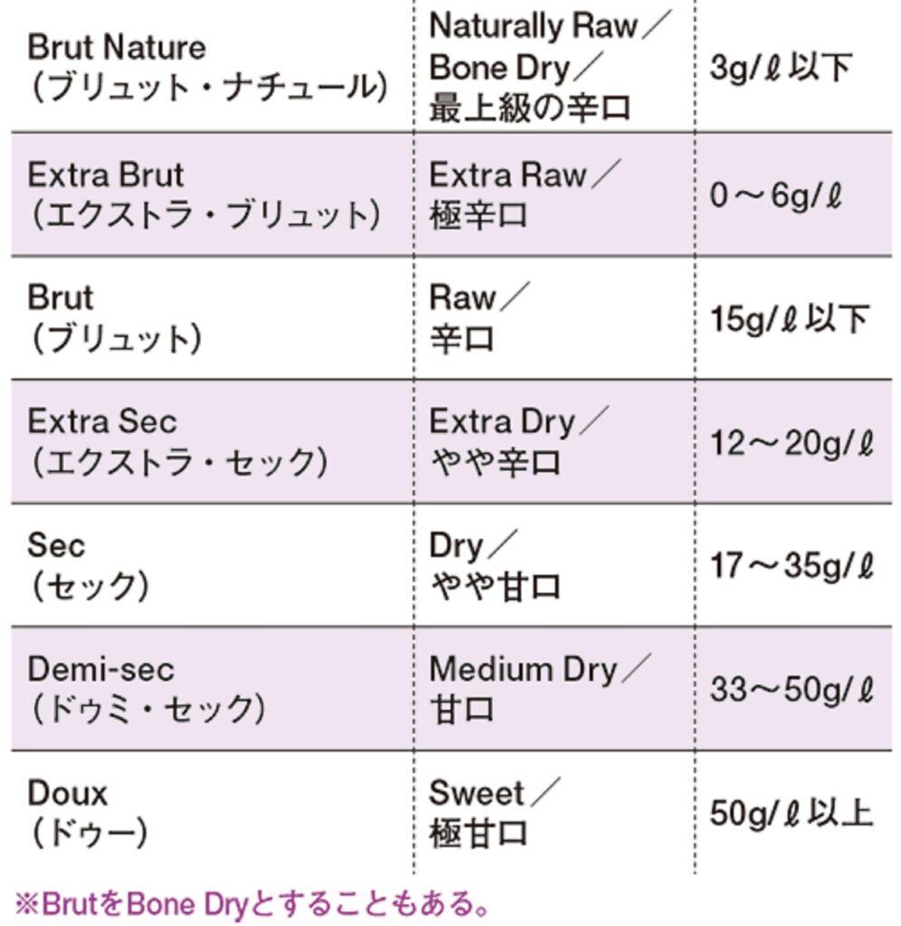 各クラスの糖度の差異を示す表
