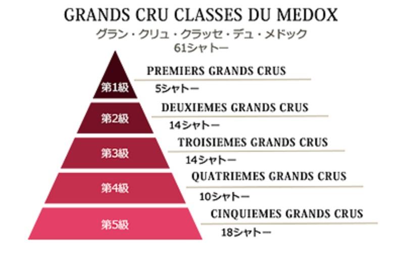 メドックの61のシャトーが1級から5級に分けられていることを示す図