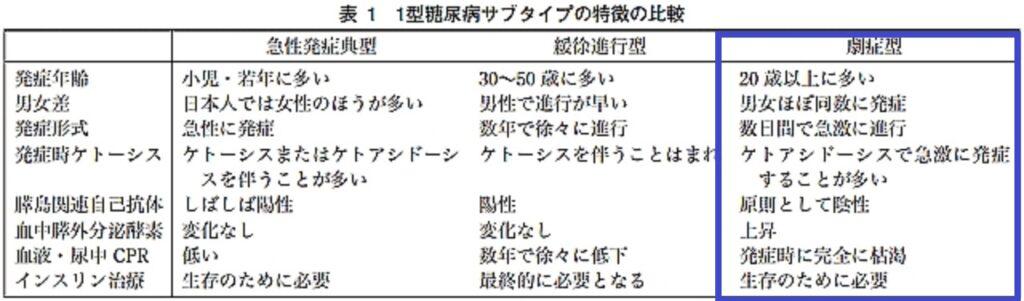 劇症型と他の型との違いをまとめた表