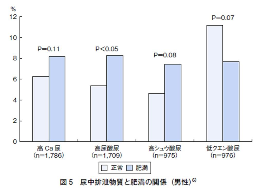 肥満度が高いと尿中のカルシウム 尿酸 シュウ酸が高値であることを示すグラフ