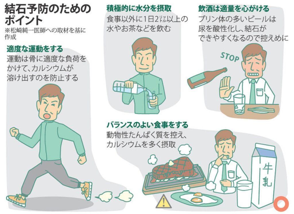 再発予防のための生活習慣の改善についてまとめた図