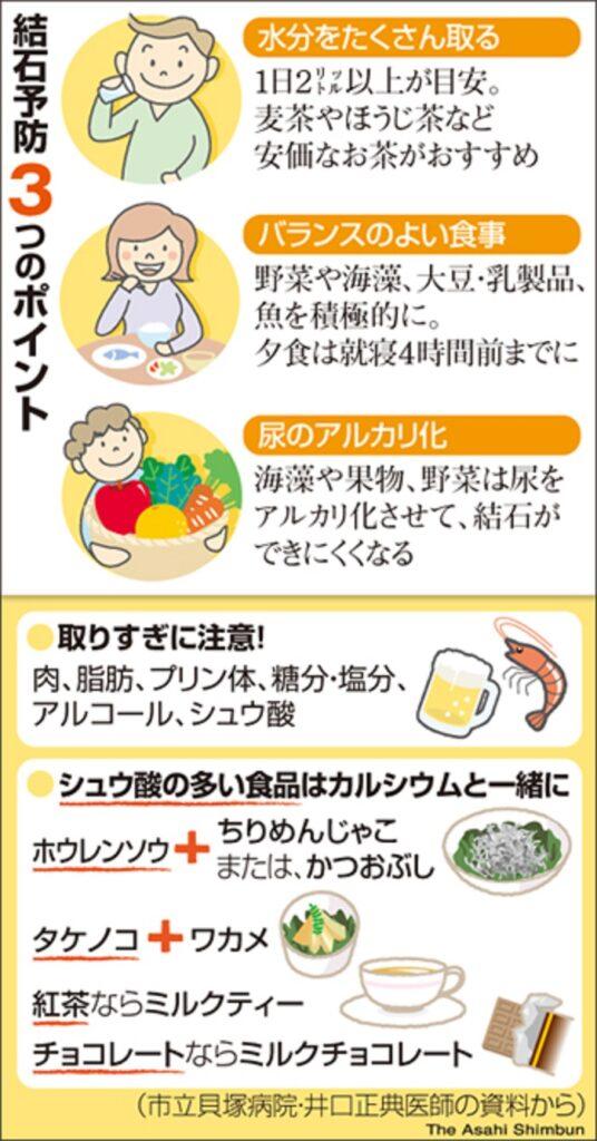 再発防止のための食事パターンの改善について説明した図