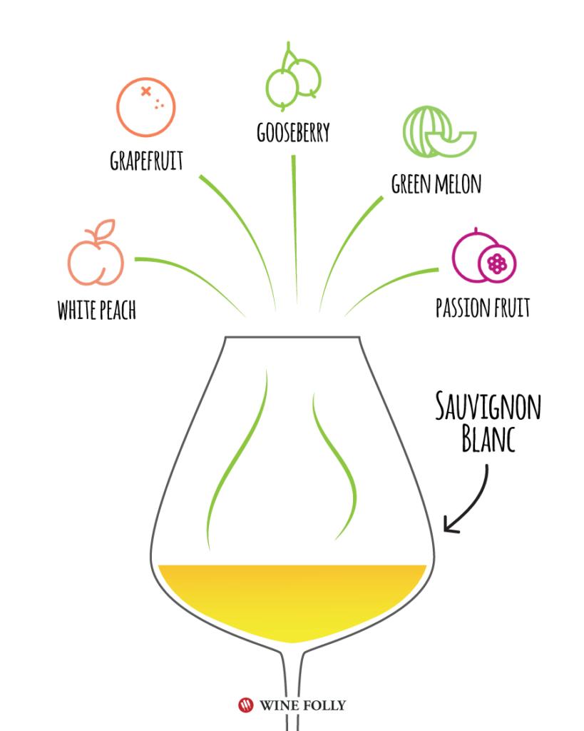 ソーヴィニヨン・ブランのアロマをまとめた図