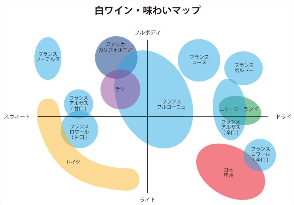 世界のさまざまな白ワインの味わいを比較した図