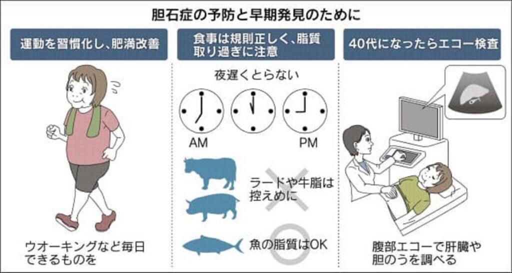 過食・暴飲暴食を避けることの重要性をまとめた図