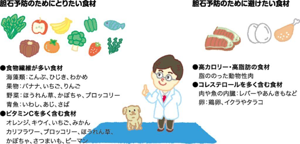 胆石予防のための食事内容についてまとめた図