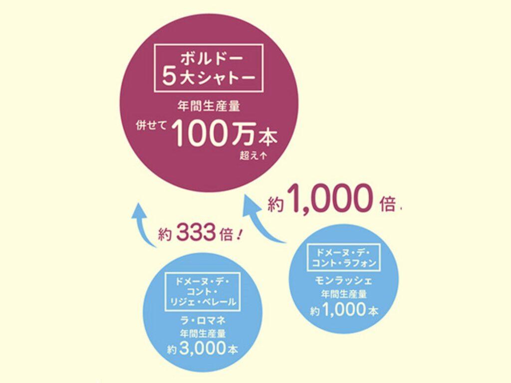 ボルドーの年間総生産量の多さを示すグラフ