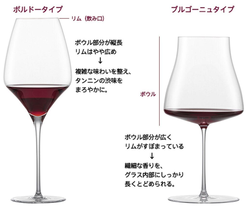 ブルゴーニュ用のワイングラスの形状を説明する図