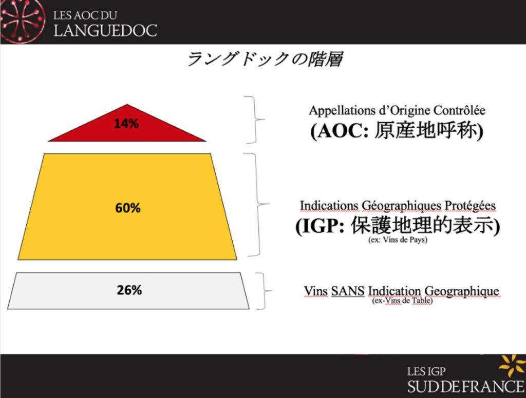 IGPワインが全生産量の70%であることを示すグラフ